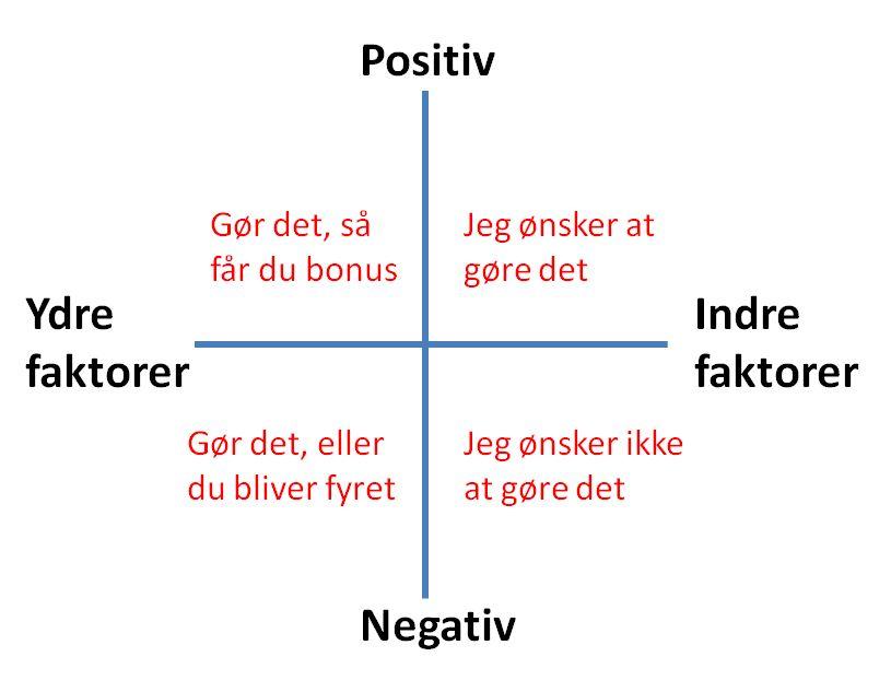 De indre og ydre motivationsfaktorer  rykker i alle retninger